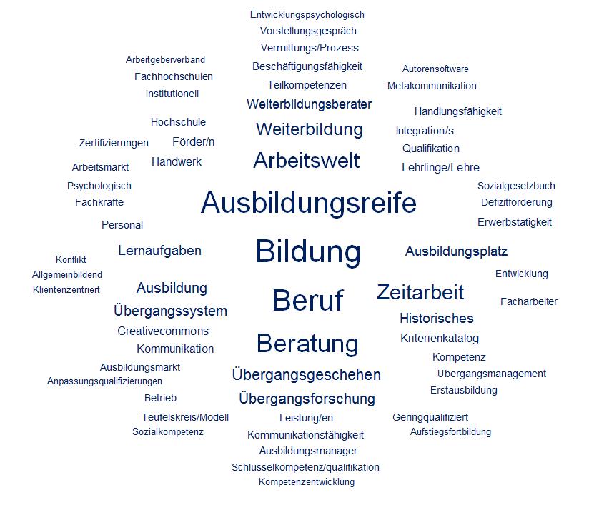 """Mit einer Tag Cloud seine Kompetenzen anschaulich machen<br><img class=""""text-align: justify"""" src=""""https://bildungswissenschaftler.de/wp-content/uploads/2013/07/theorie_120.png""""/><img class=""""text-align: justify"""" src=""""https://bildungswissenschaftler.de/wp-content/uploads/2013/07/praxis_120.png""""/>"""