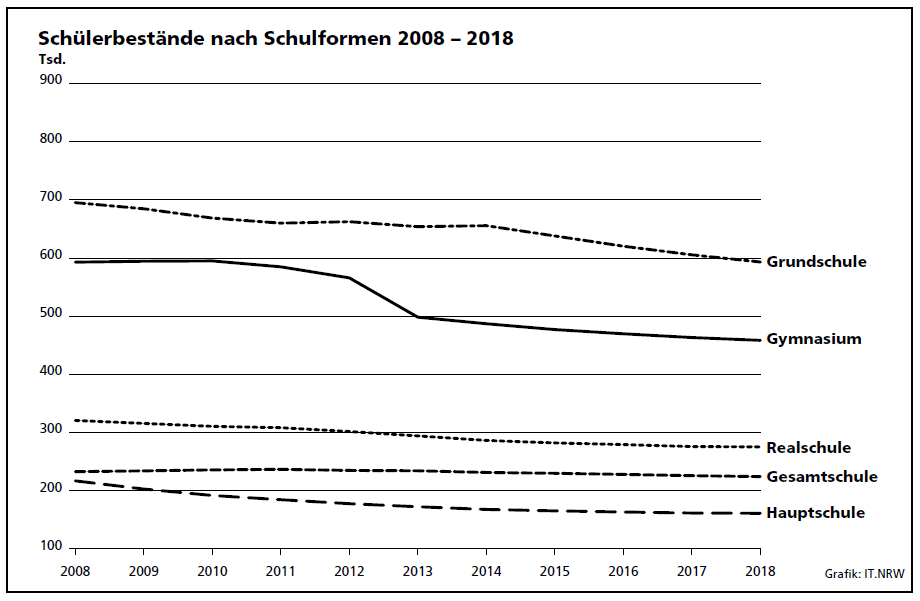 Entwicklung der Schülerbestände 2008 – 2018