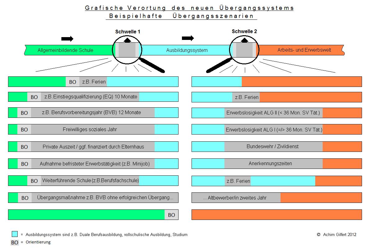 "Grafische Verortung – Wo sind die Übergänge?<br><img class=""text-align: justify"" src=""https://bildungswissenschaftler.de/wp-content/uploads/2013/07/theorie_120.png""/>"