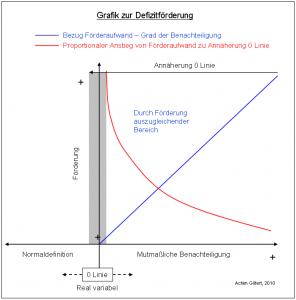 Grafik-zur-Defizitförderung