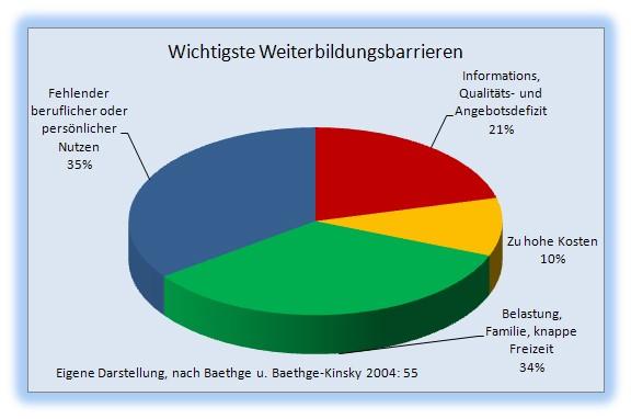 WBB Barrieren