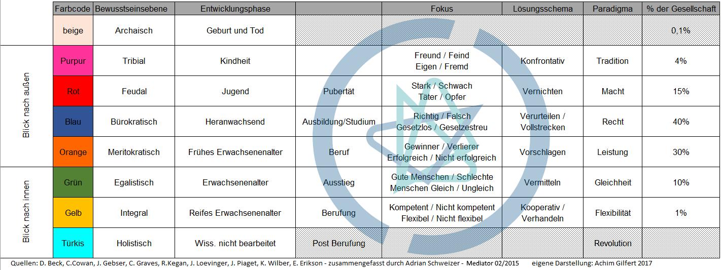 "Zusammenfassende Tabelle Entwicklungspsychologie – ""Mensch"" <br><img class=""text-align: justify"" src=""https://bildungswissenschaftler.de/wp-content/uploads/2013/07/theorie_120.png""/><img class=""text-align: justify"" src=""https://bildungswissenschaftler.de/wp-content/uploads/2013/07/praxis_120.png""/>"