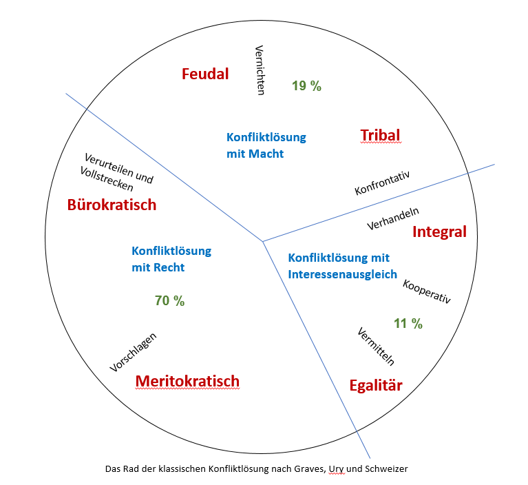 "Das Rad der klassischen Konfliktlösung <br><img class=""text-align: justify"" src=""https://bildungswissenschaftler.de/wp-content/uploads/2013/07/theorie_120.png""/><img class=""text-align: justify"" src=""https://bildungswissenschaftler.de/wp-content/uploads/2013/07/praxis_120.png""/>"