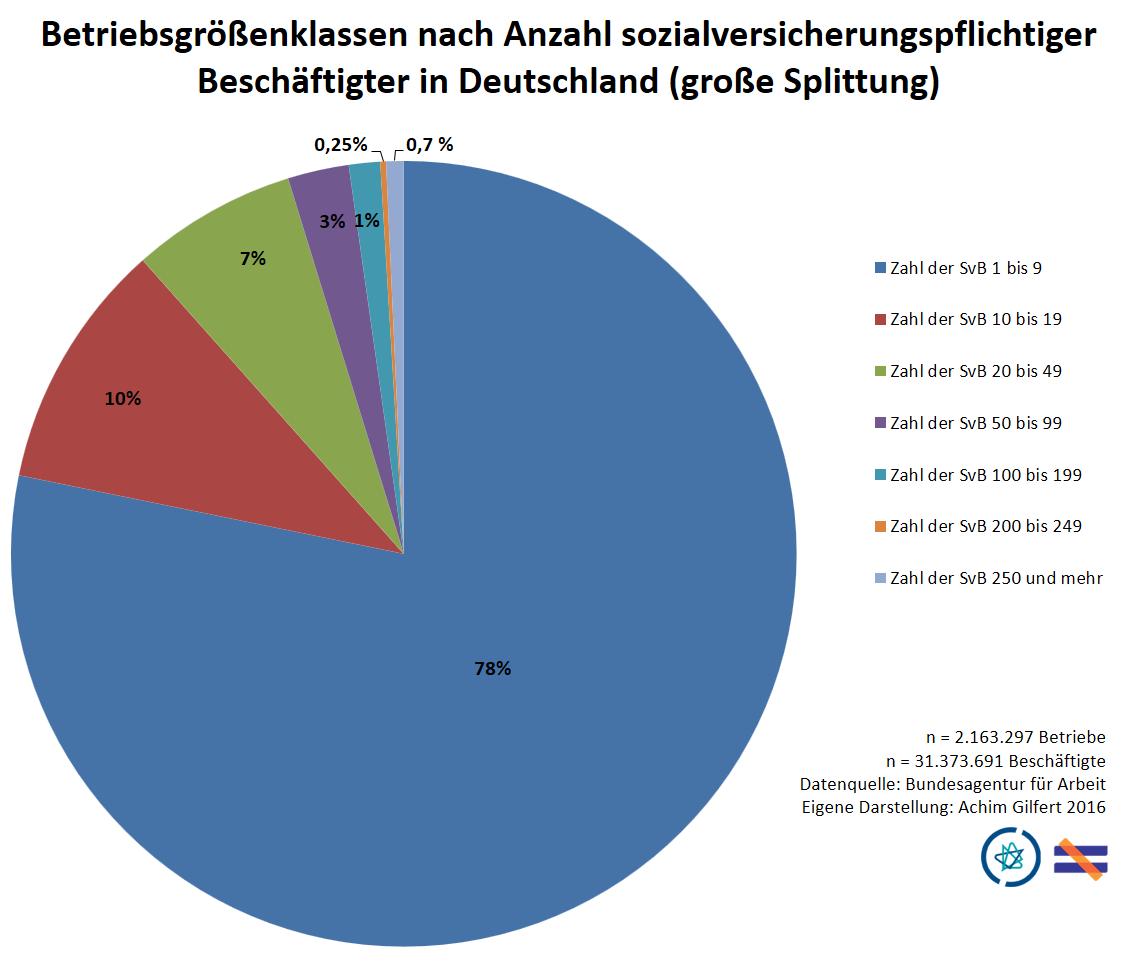 "Betriebsgrößen nach Beschäftigtenklassen / Aktuelle Daten zu Betrieben und Beschäftigtenanteilen / Deutschland <br><img class=""text-align: justify"" src=""https://bildungswissenschaftler.de/wp-content/uploads/2013/07/praxis_120.png""/><img class=""text-align: justify"" src=""https://bildungswissenschaftler.de/wp-content/uploads/2013/07/theorie_120.png""/>"