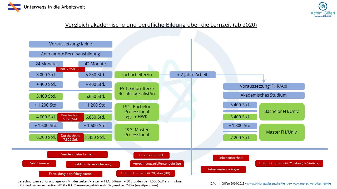 """Berufliche Bildung im Vergleich mit akademischer Bildung ab 2020 über Lernzeiten und Kosten<br><img class=""""text-align: justify"""" src=""""https://bildungswissenschaftler.de/wp-content/uploads/2013/07/praxis_120.png""""/><img class=""""text-align: justify"""" src=""""https://bildungswissenschaftler.de/wp-content/uploads/2013/07/theorie_120.png""""/>"""